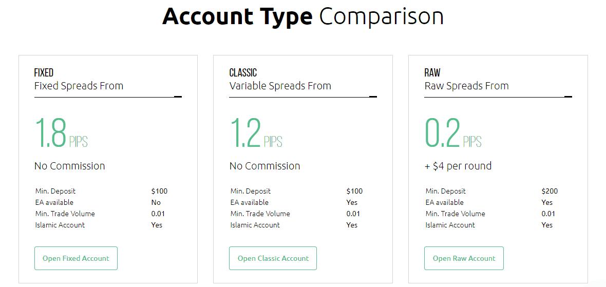 HYCM accounts