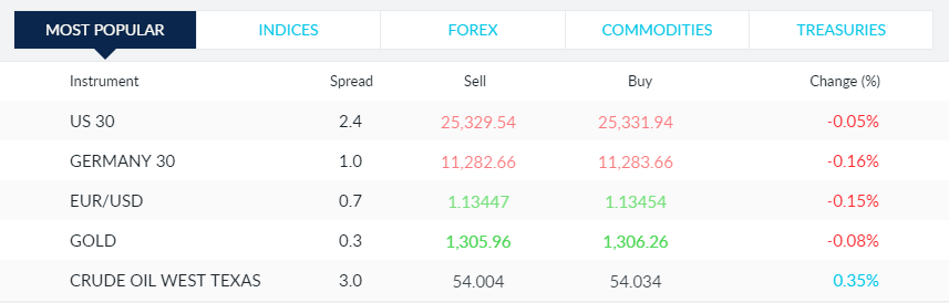 CMC Markets fees