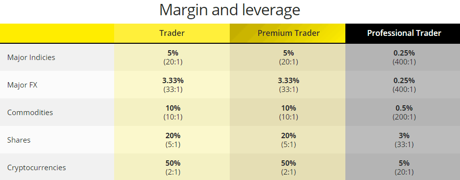 City Index Margins and leverage