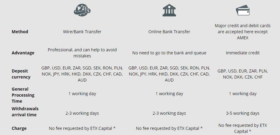 ETX Capital funds transaction