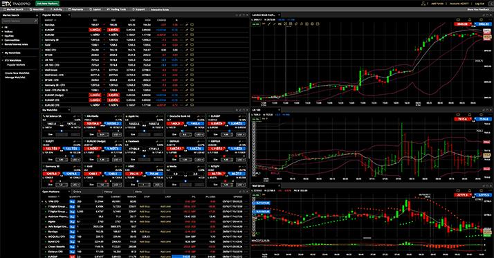 ETX Capital platform