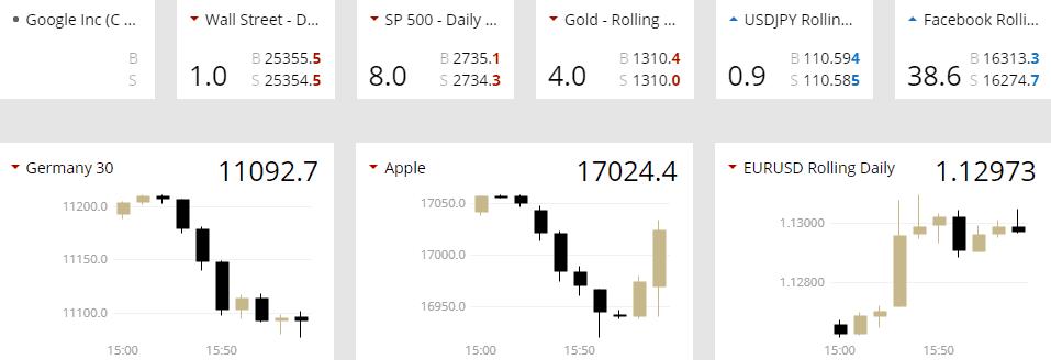 ETX Capital spread
