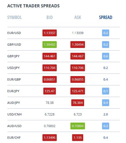 FXCM spread