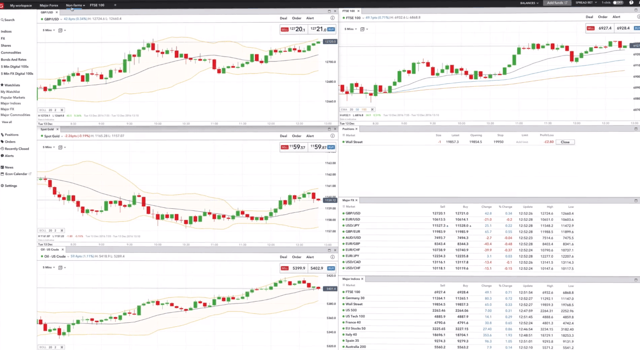 IG Trading Platfrom