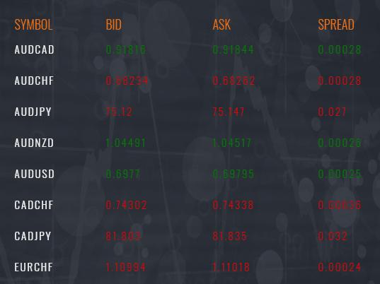SVSFX spread