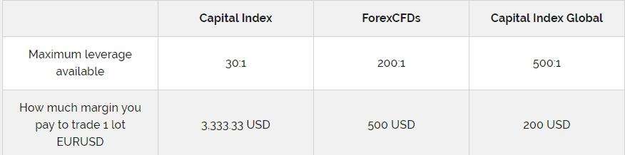 Capital Index leverage