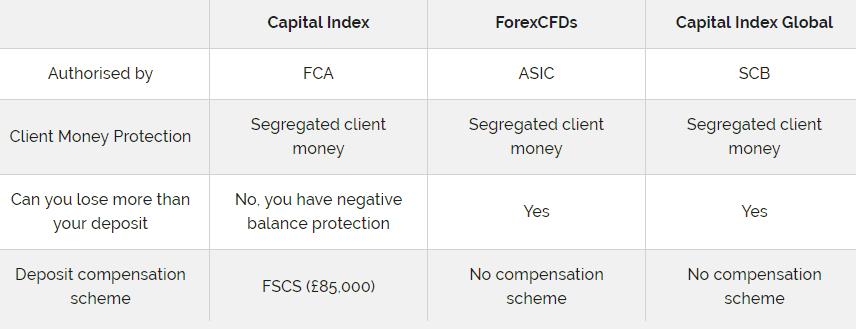 Capital Index license