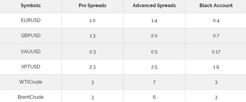 Capital Index spread