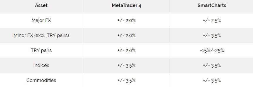Capital Index swap