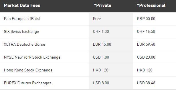CornerTrader market data fees