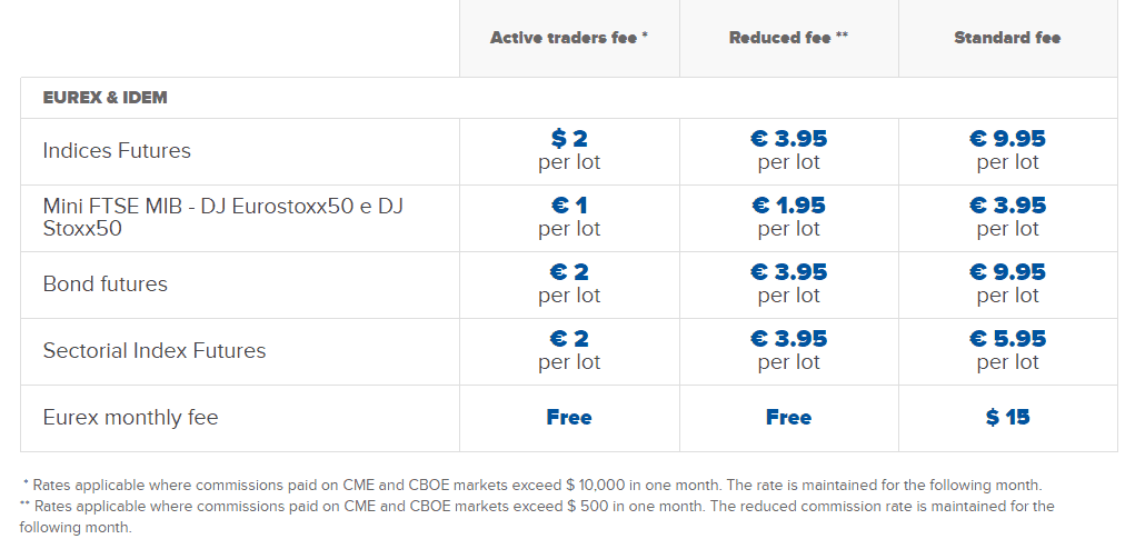 Fineco Bank comission