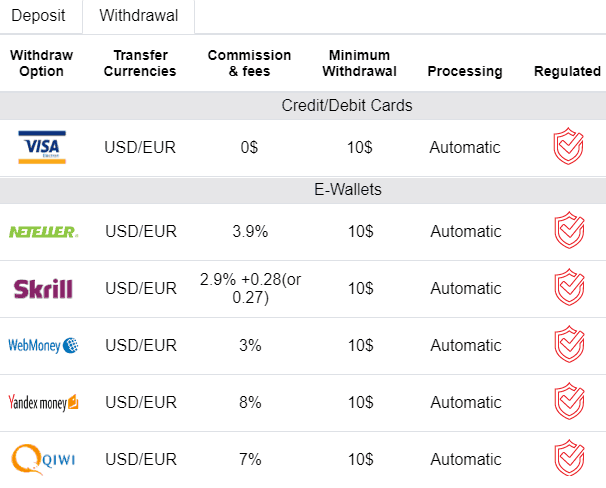 FxGrow withdrawal