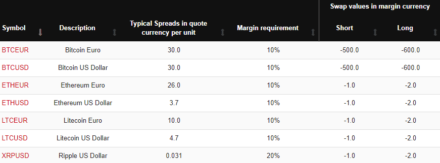 HotForex cryptocurrency
