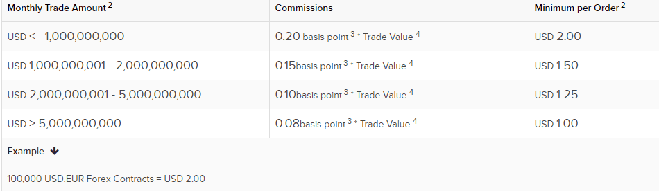 Interactive Brokers forex comission
