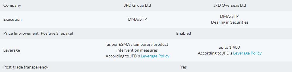 JFD Brokers leverage