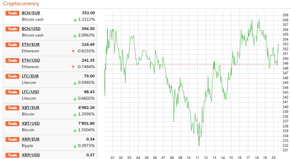 Swissquote cryptocurrency
