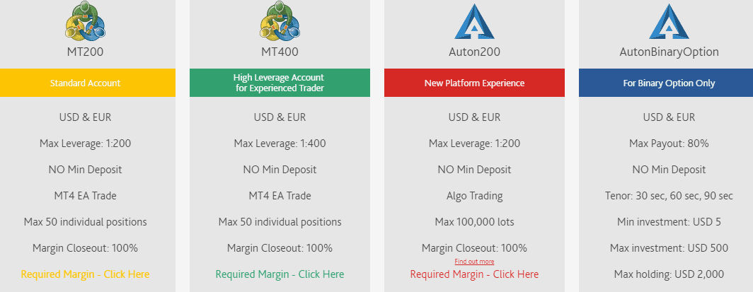 Trade Z accounts