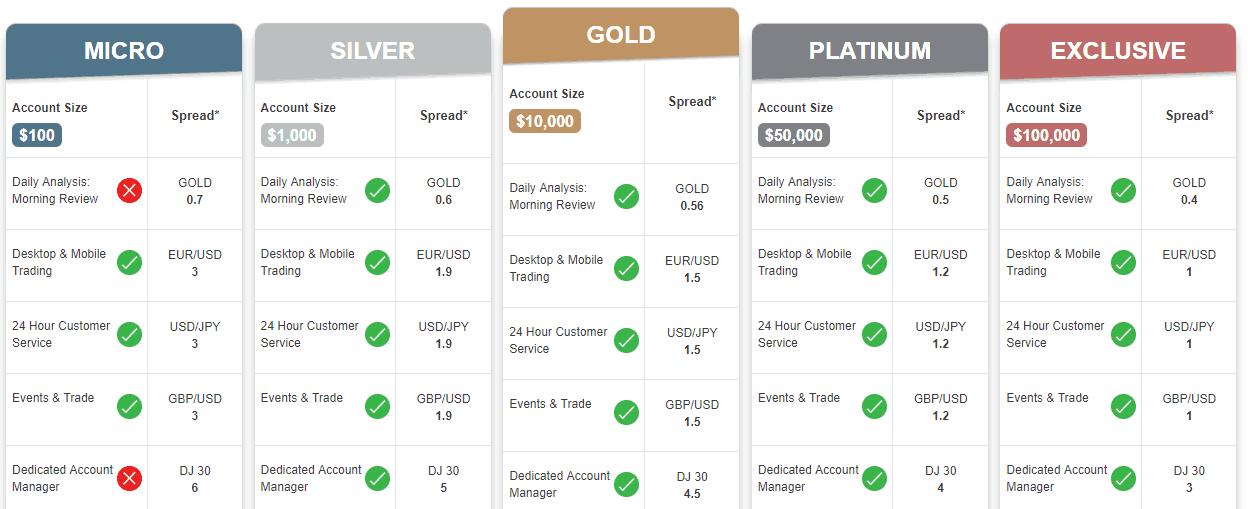 Trade.com accounts