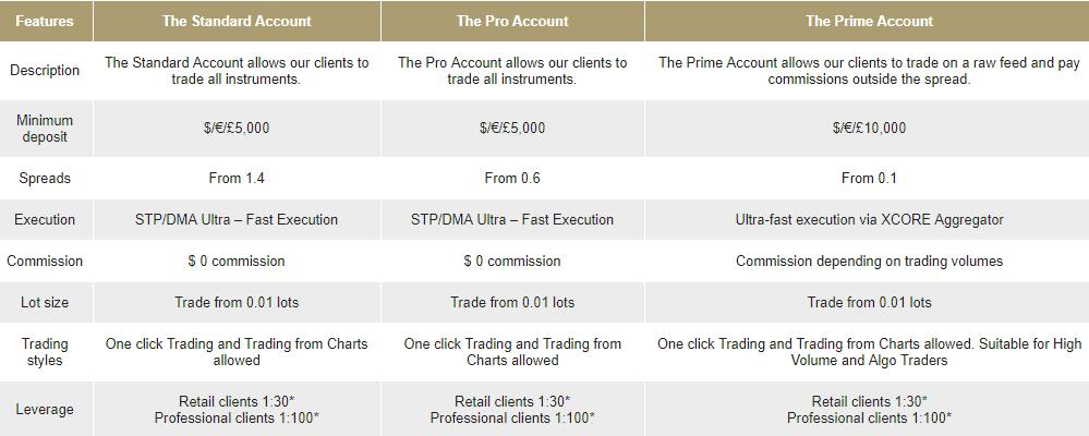BP prime accounts