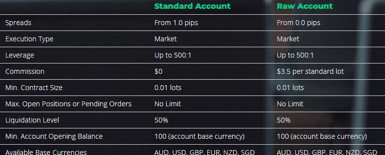 EightCap accounts