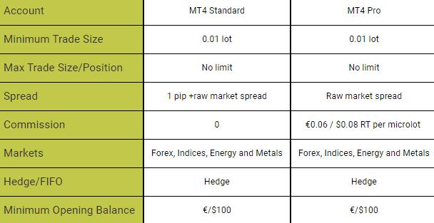 Key to Markets accounts