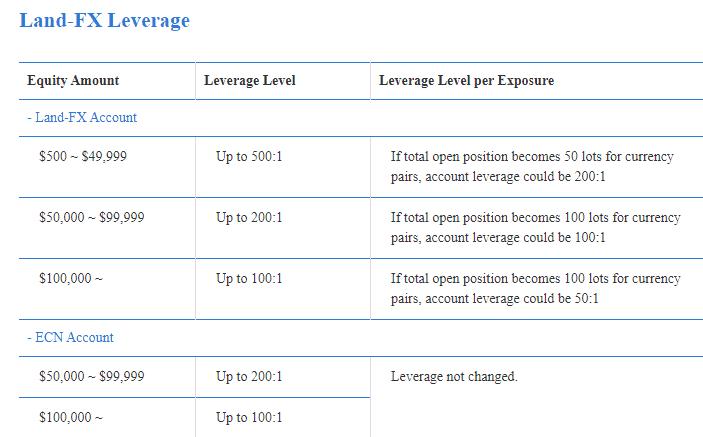 Land FX Leverage