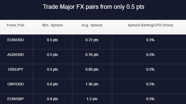 SVK Markets spread