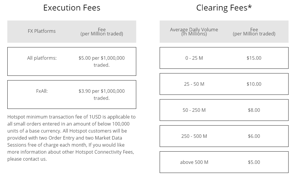 Baxter FX trading fees