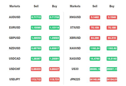 CPT Markets UK spread