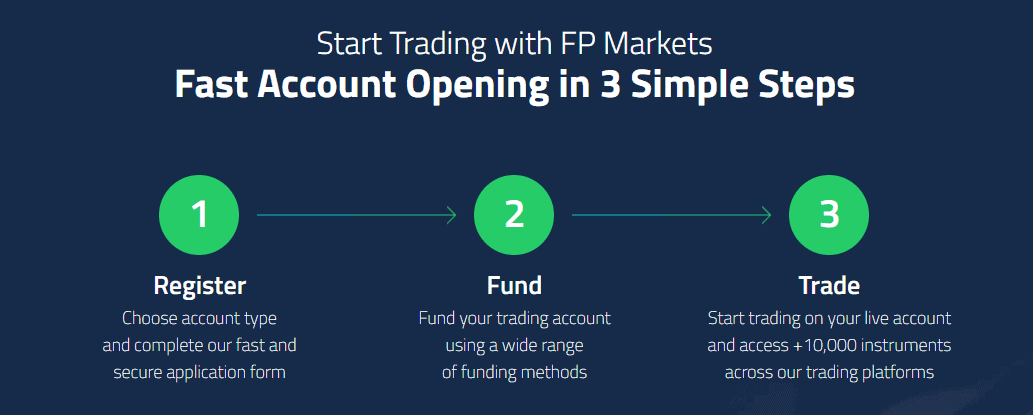 FP Markets account opening