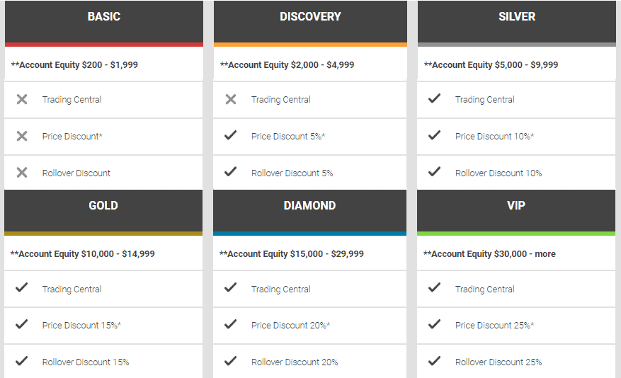 FXGM retail trading accounts