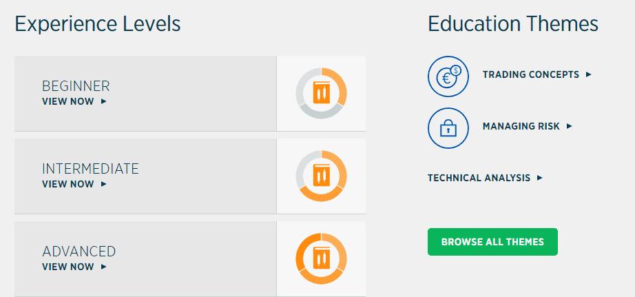 Forex.com education