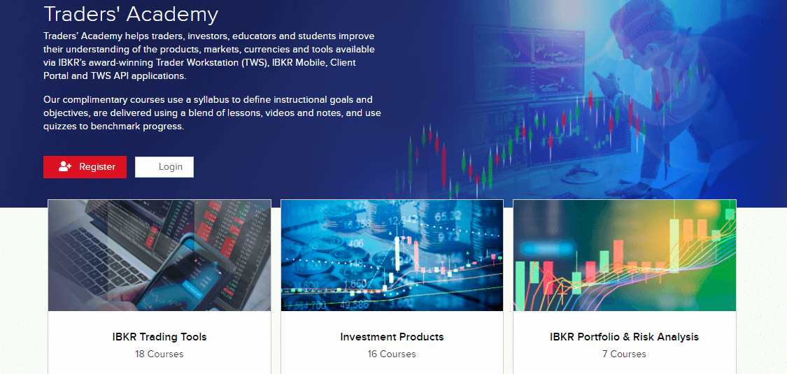Interactive Brokers education