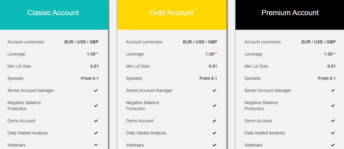 TriumphFX accounts
