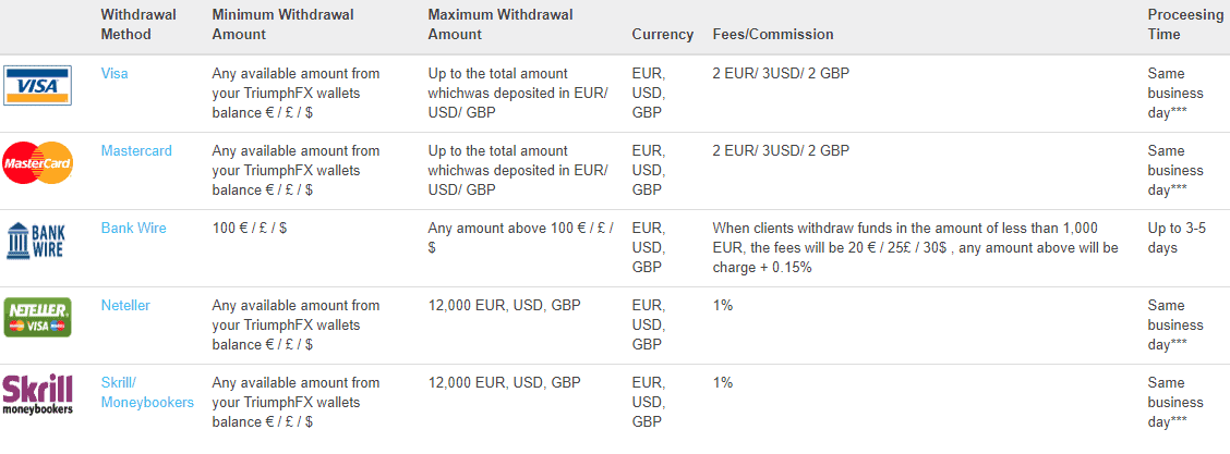 TriumphFX funds withdrawal