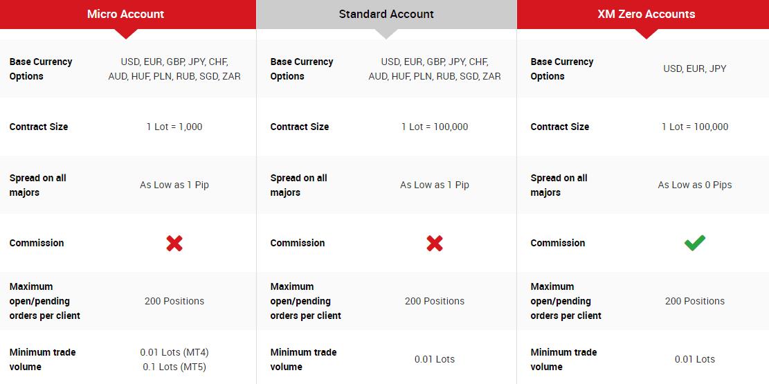XM Accounts