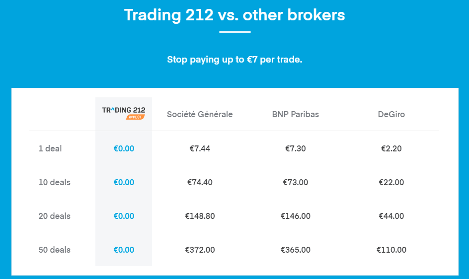 Tradng 212 review - investing trading