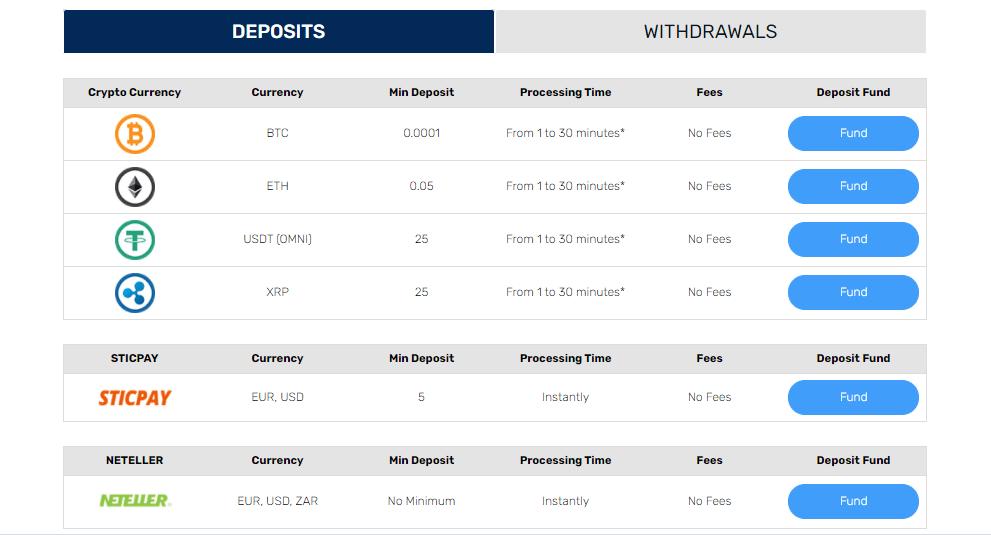 GT.IO deposits