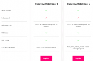 Tradeview Support